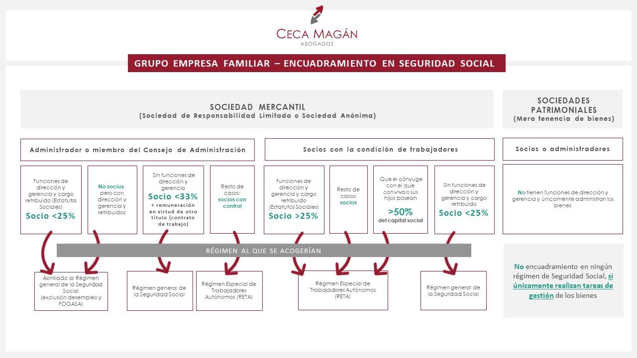 Encuadramiento en Seguridad Social de la Empresa Familiar