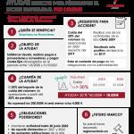 infografia sobre las ayudas a la solvencia por pérdidas en las empresas