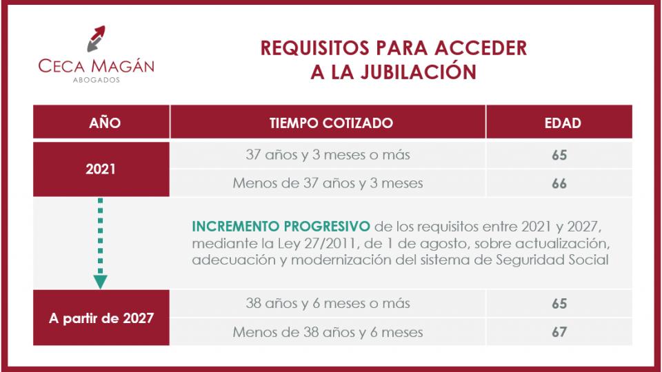 Requisitos para acceder a la jubilación y tipos según el sistema de Seguridad Social