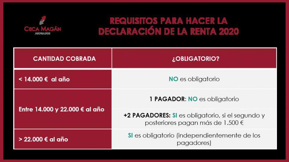 Declaración de la renta con dos pagadores: obligaciones y requisitos