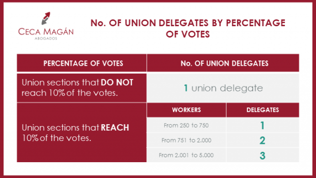 Constitution of Trade Union Sections and Union Delegates